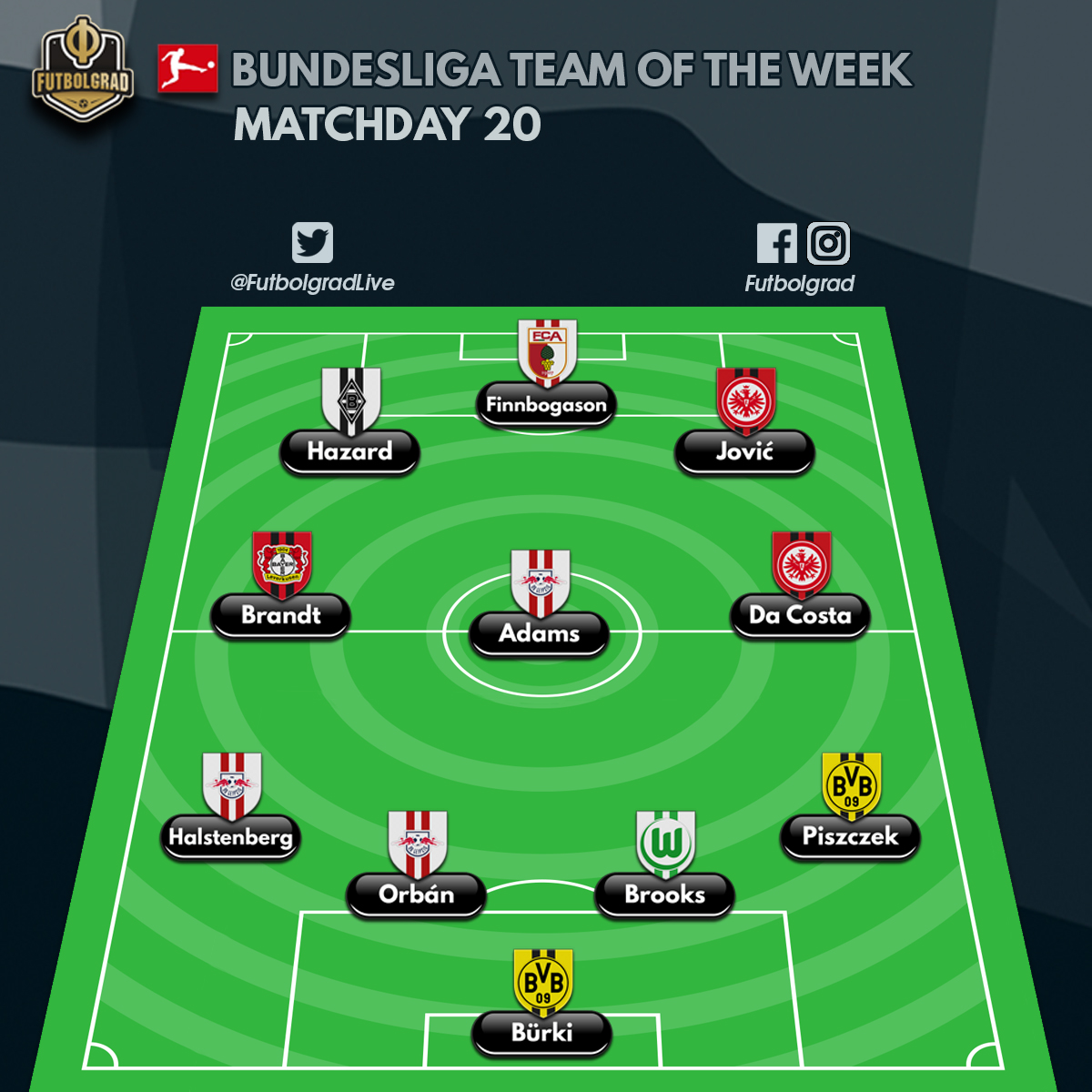 Bundesliga – Team of the Week – Matchday 20